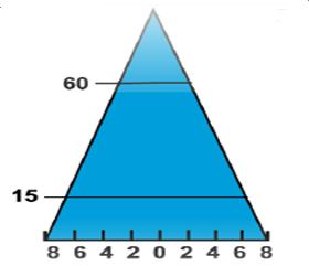 gelişmiş-ülke-nüfus-piramidi