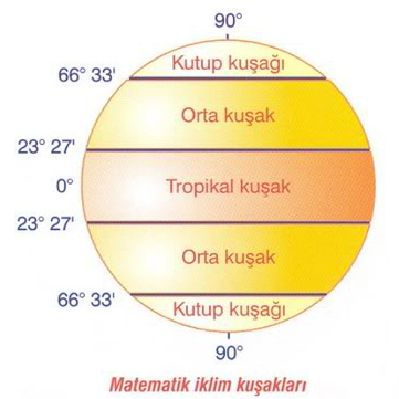 matematik-iklim-kuşakları