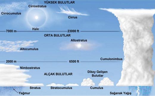 bulut-tipleri