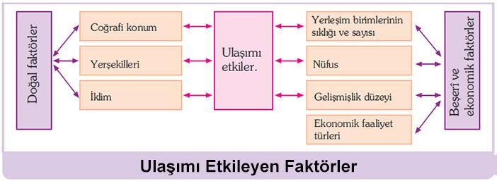 Türkiye'de Ulaşım