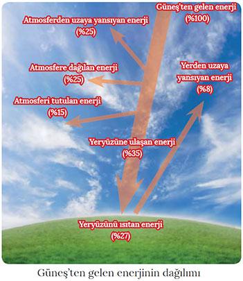 Güneşten Gelen Enerjinin Dağılımı