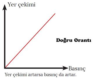 Yerçekimi basınç ilişksi