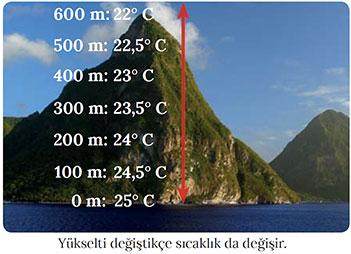 Yükseltinin sıcaklığa etkisi