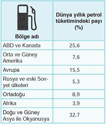 Dünya petrol tüketim oranları