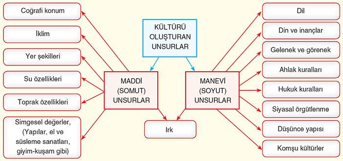 Kültürü Oluşturan Unsurlar Tablo