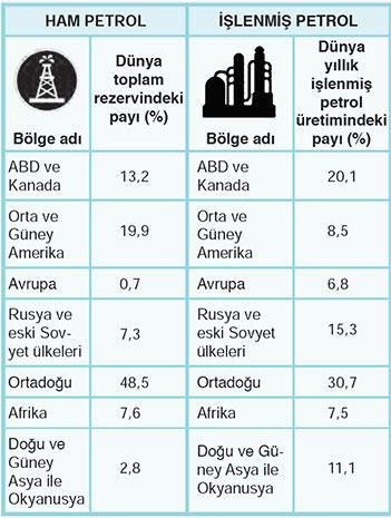 Ülkelerin ham petrol işleme oranları