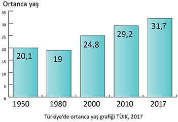 Türkiye'nin Ortanca Yaş Grafiği 2017