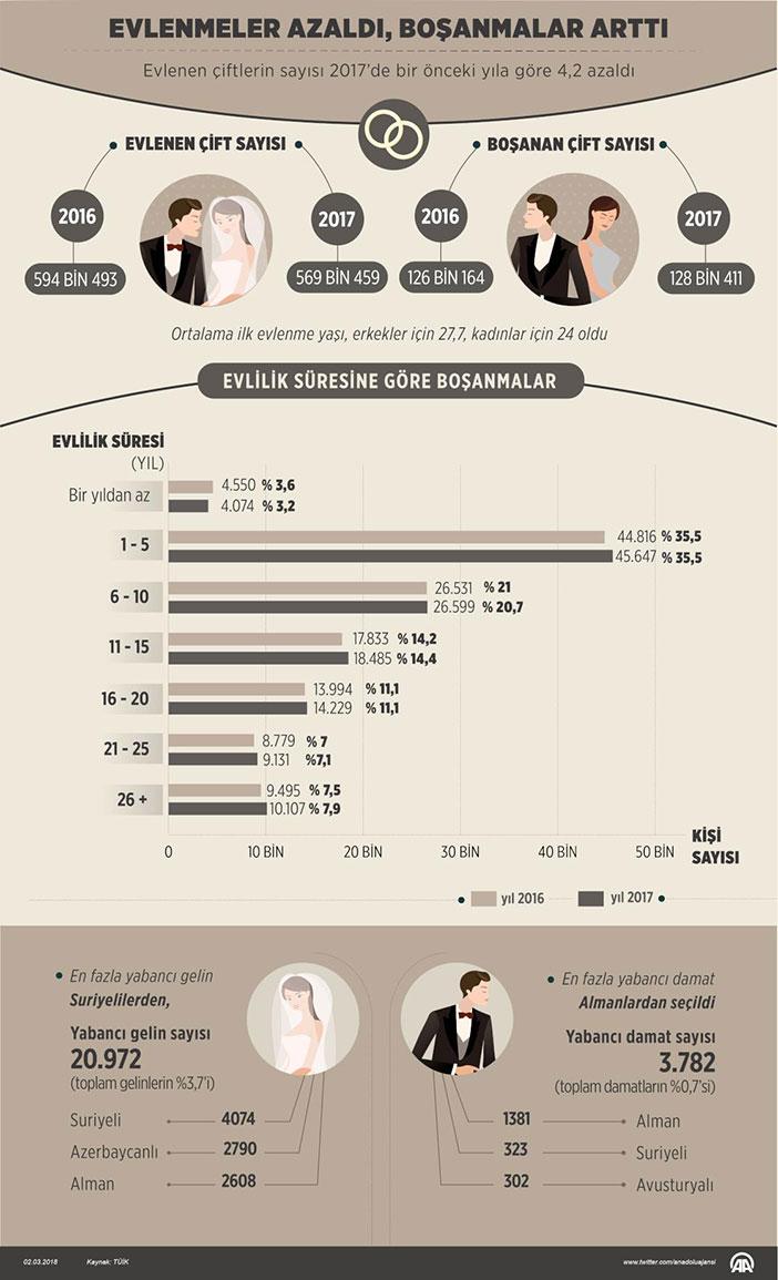 Evlenme boşanma istatistikleri 2017