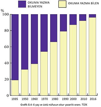 okuryazar oranları Dağılımı 2017