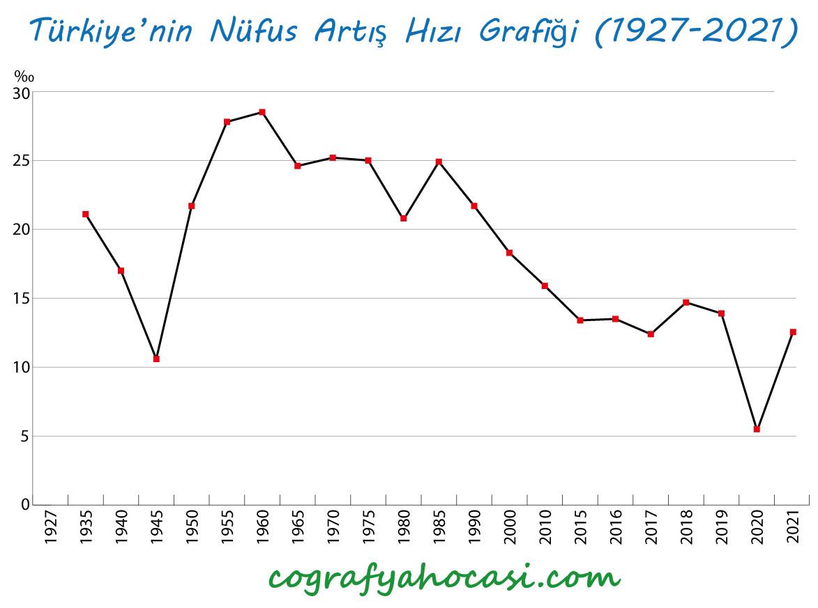 Türkiye'nin Yıllara Göre Nüfus Artış Hızı Grafiği