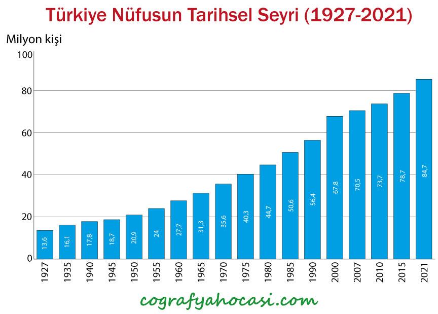 Türkiye'nin Yıllara Göre Nüfus Grafiği