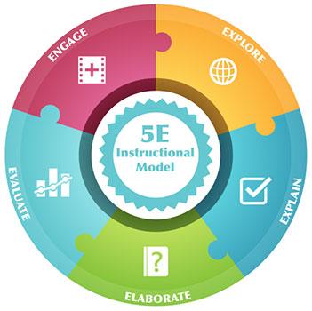 5E öğrenme modeli nedir?