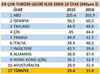 En çok turizm geliri elde eden ülkeler tablo 2016