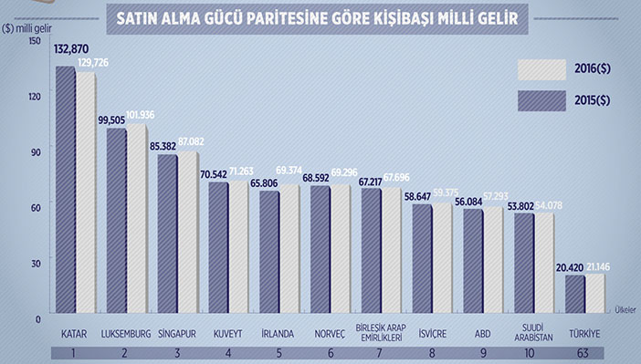 Kişi başına düşen milli gelir dünya