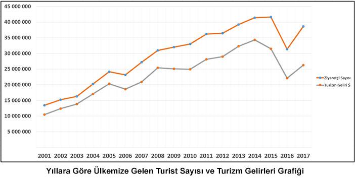 Türkiye turizm gelir grafiği 2017