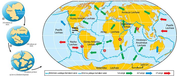 kıtaların kayma teorisi