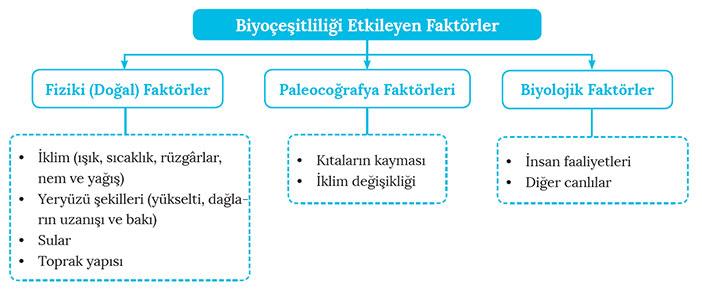 biyocesitlilik