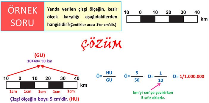 Çizgi ölçeği kesir ölçeğe çevirme