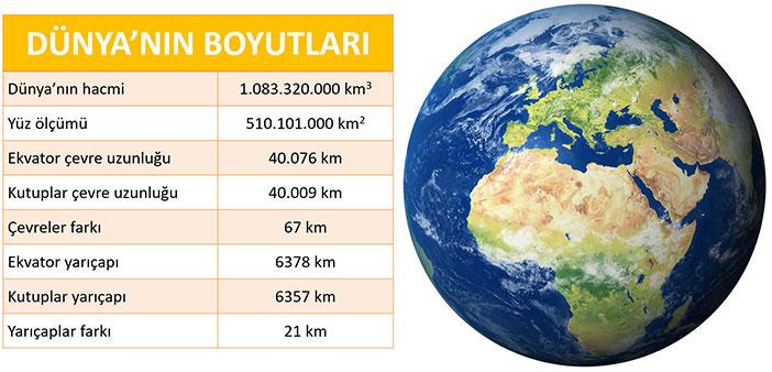 Dünya'nın Boyutları