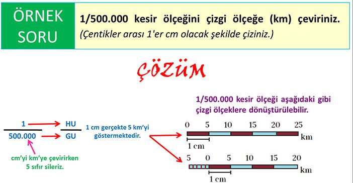 Kesir ölçeği çizgi ölçeğe çevirme