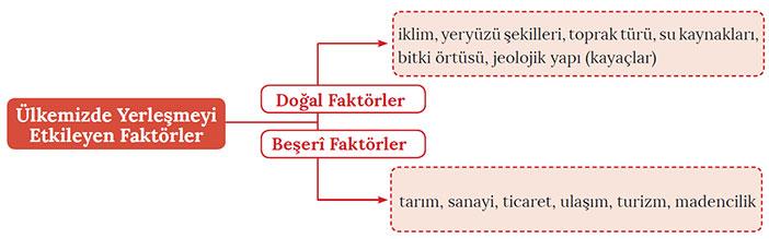 Türkiye'de Nüfus ve Yerleşmenin Dağılışını Etkileyen Faktörler