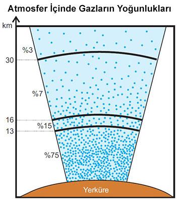 Atmosferin İçinde Gazların Dağılışı