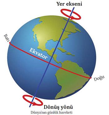 Dünya'nın Batıdan Doğuya Dönmesi