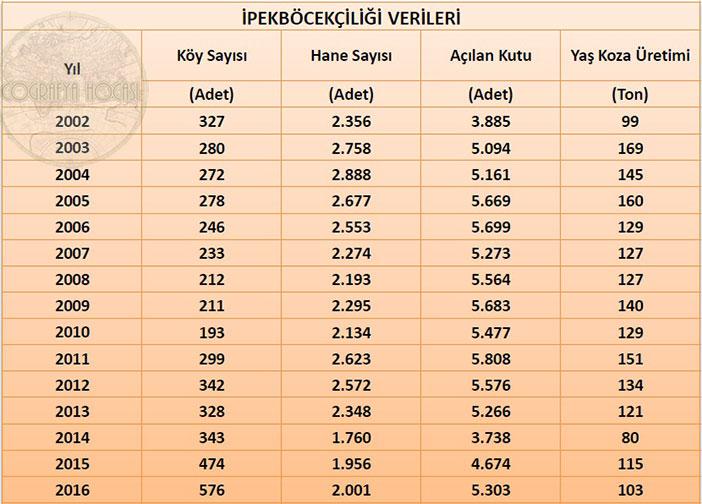 Türkiye'deki İpek Böceği İstatistikleri