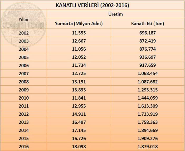 Türkiye'deki Kanatlı Hayvan İstatistikleri