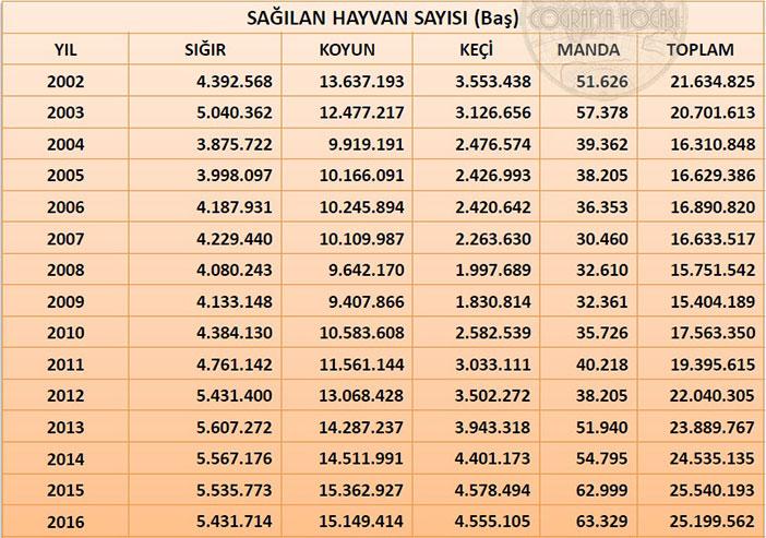 Türkiye'deki Sağılan Hayvan Sayısı İstatistikleri