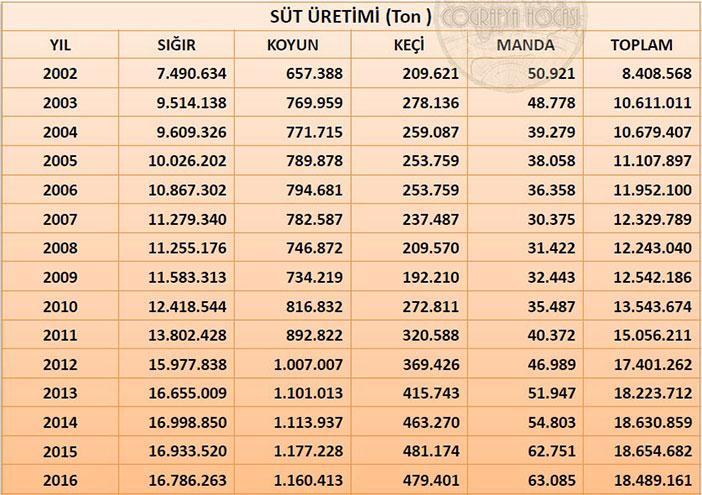 Türkiye'deki Süt Üretimi İstatistikleri