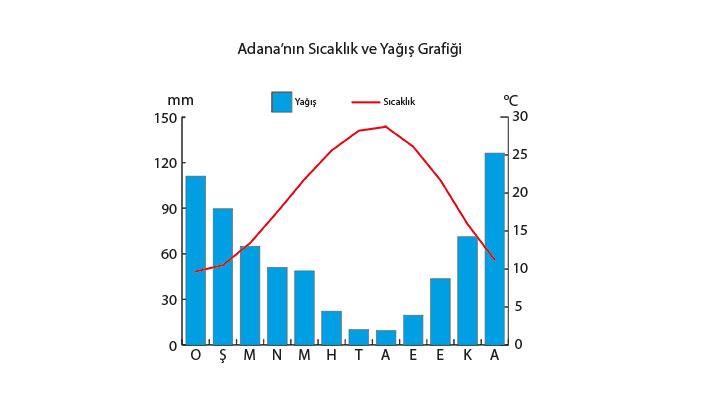Adana Sıcaklık ve Yağış Grafiği