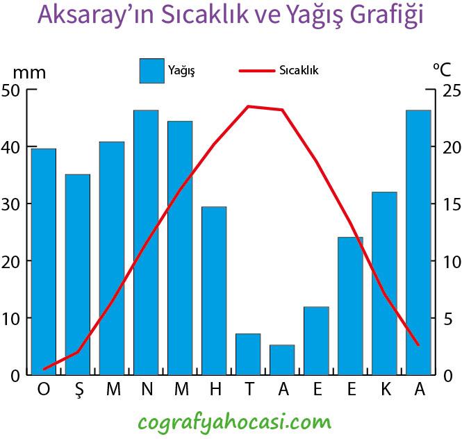 Aksaray'ın Sıcaklık ve Yağış Grafiği