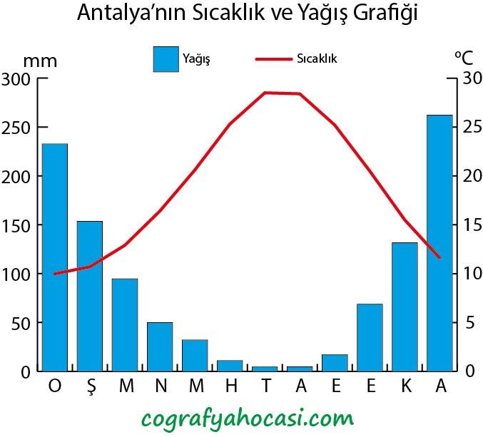 Antalya'nın Sıcaklık ve Yağış Grafiği