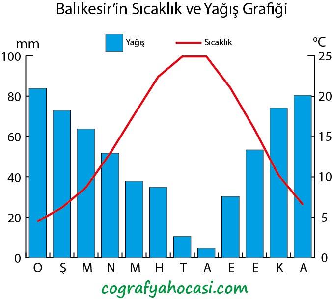 Balıkesir'in Sıcaklık ve Yağış Grafiği