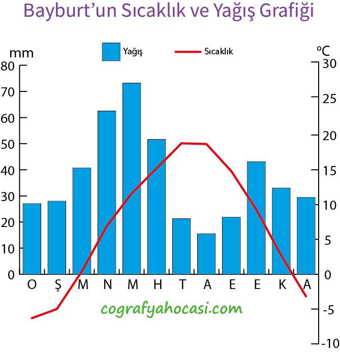 Bayburt'un Sıcaklık ve Yağış Grafiği