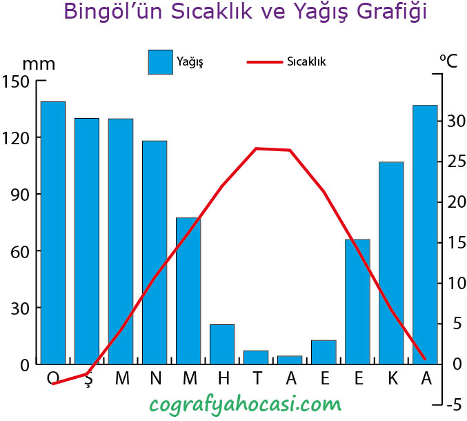 Bingöl'ün Sıcaklık ve Yağış Grafiği