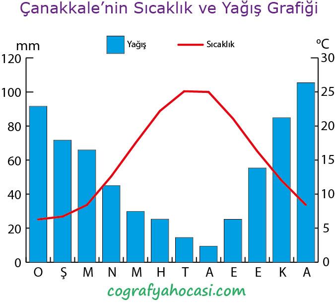 Çanakkale'nin Sıcaklık ve Yağış Grafiği