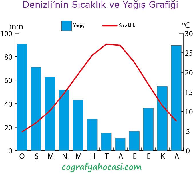 Denizli'nin Sıcaklık ve Yağış Grafiği