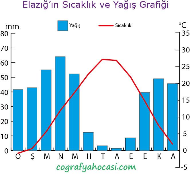 Elazığ'ın Sıcaklık ve Yağış Grafiği