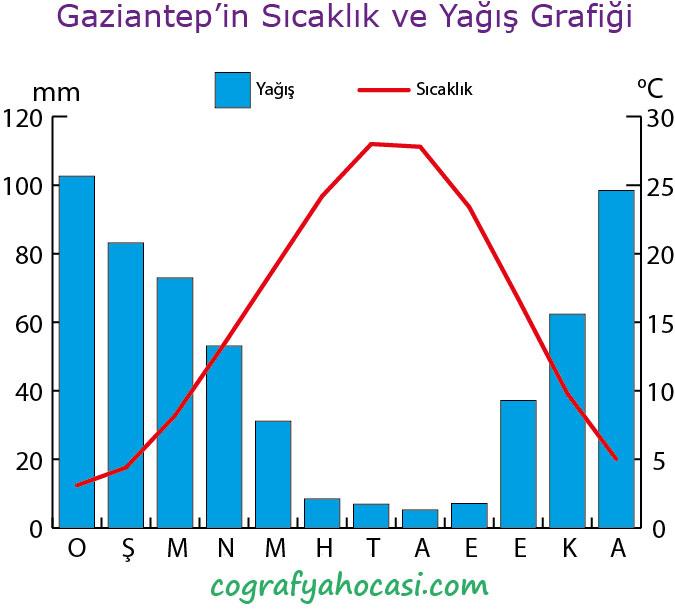Gaziantep'in Sıcaklık ve Yağış Grafiği