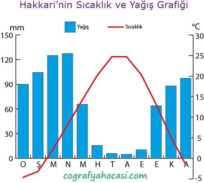 Hakkâri'nin Sıcaklık ve Yağış Grafiği