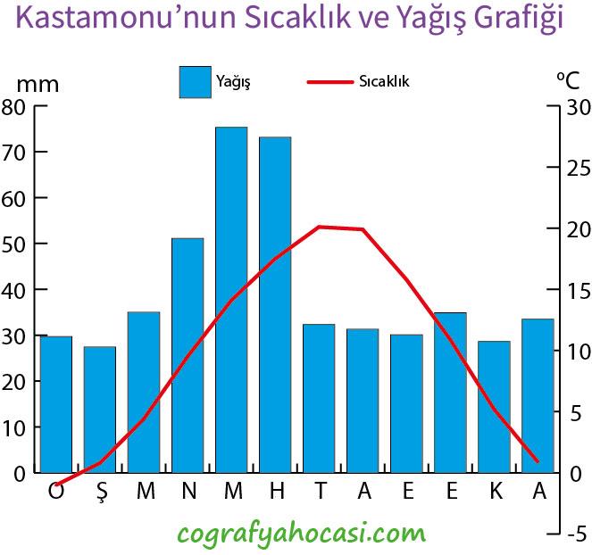Kastamonu'nun Sıcaklık ve Yağış Grafiği