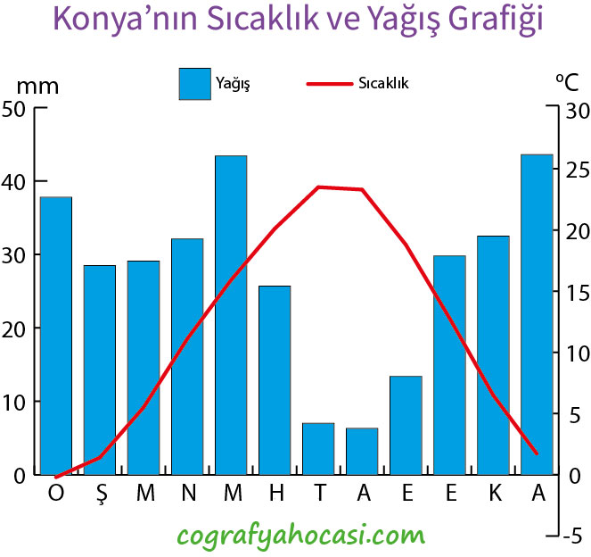 Konya'nın Sıcaklık ve Yağış Grafiği