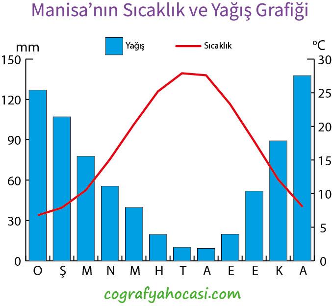 Manisa'nın Sıcaklık ve Yağış Grafiği