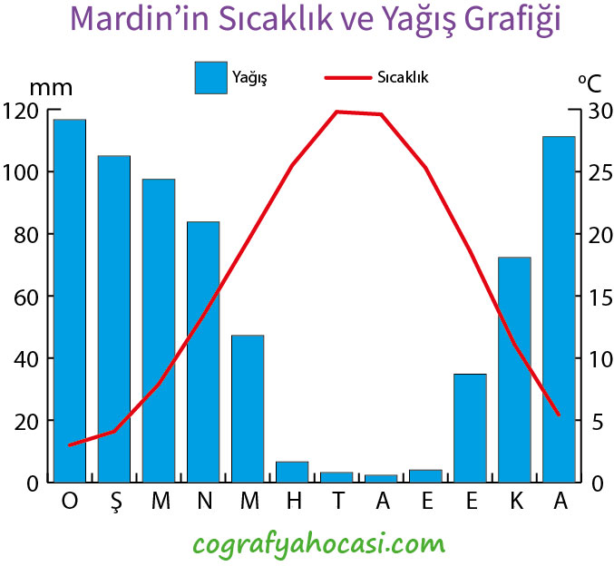 Mardin'in Sıcaklık ve Yağış Grafiği