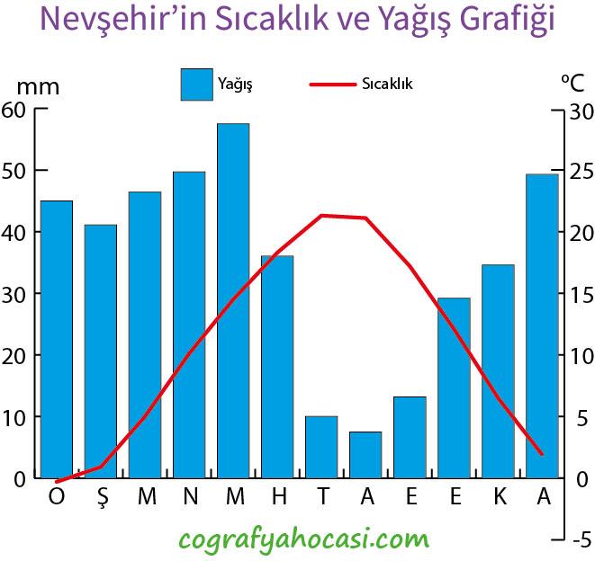 Nevşehir'in Sıcaklık ve Yağış Grafiği
