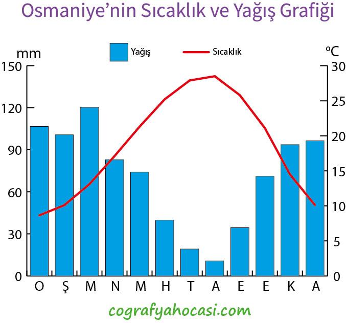 Osmaniye'nin Sıcaklık ve Yağış Grafiği