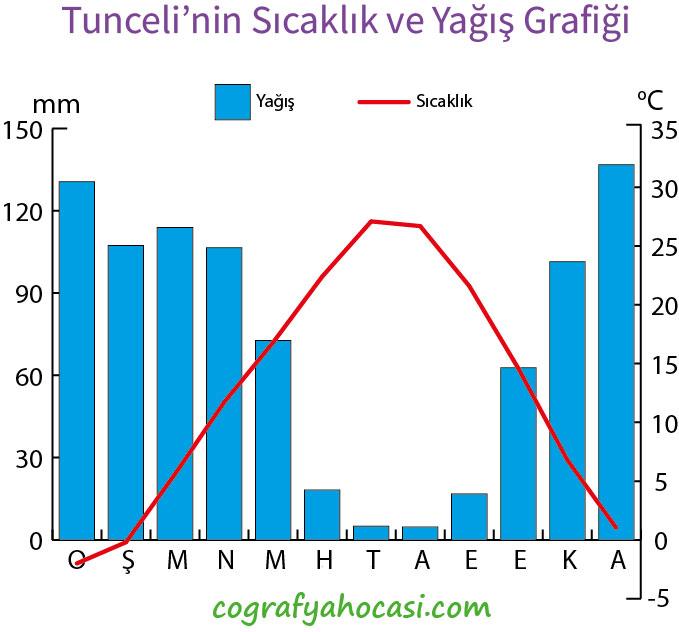 Tunceli'nin Sıcaklık ve Yağış Grafiği