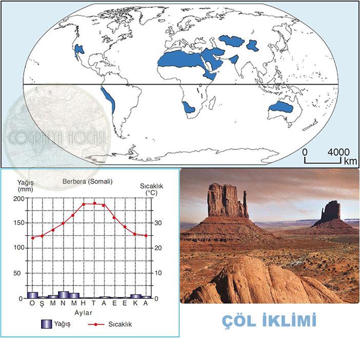 ÇÖl İklimi